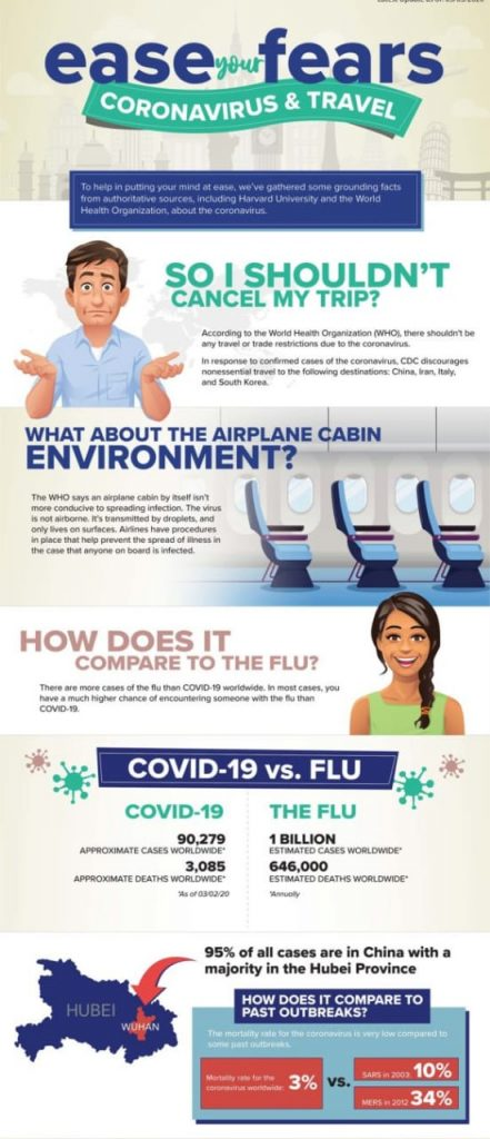 Understanding Covid-19. Photo courtesy: World Health Organization (WHO)